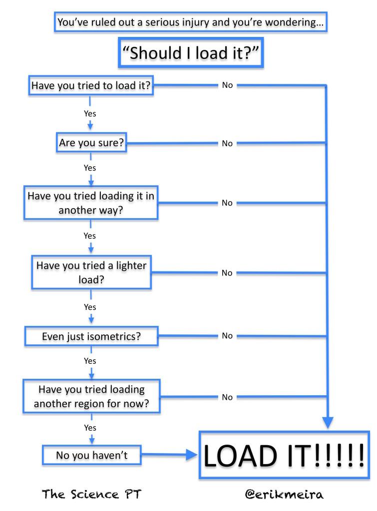 My handy flow chart. Click to embigginate.