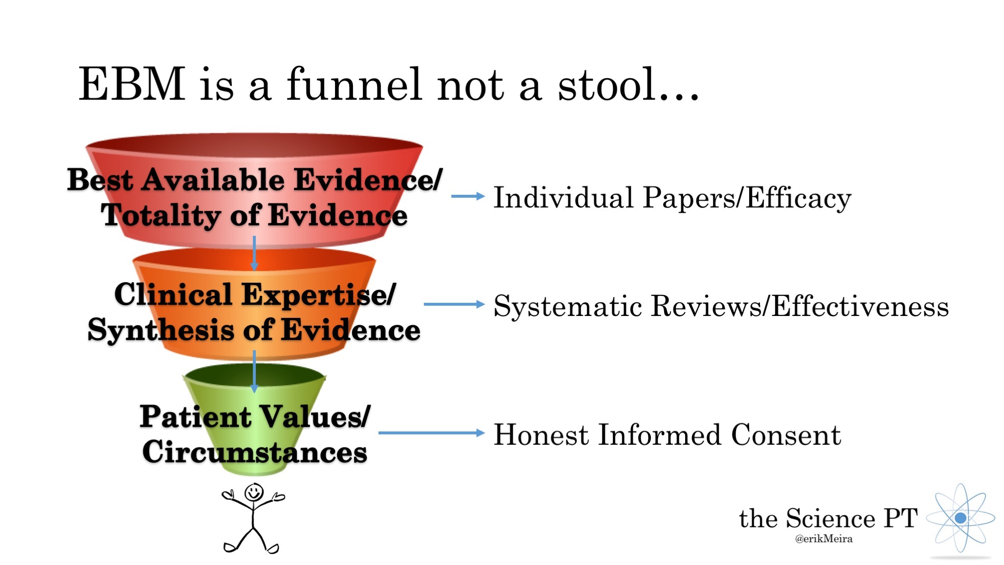 Flush Your Stool Down The Funnel - The Science PT